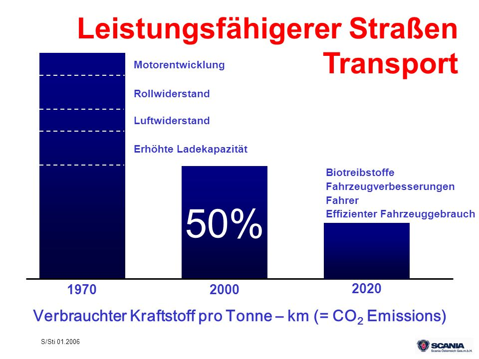 Verbrauchter Kraftstoff pro Tonne – km (= CO2 Emissions)