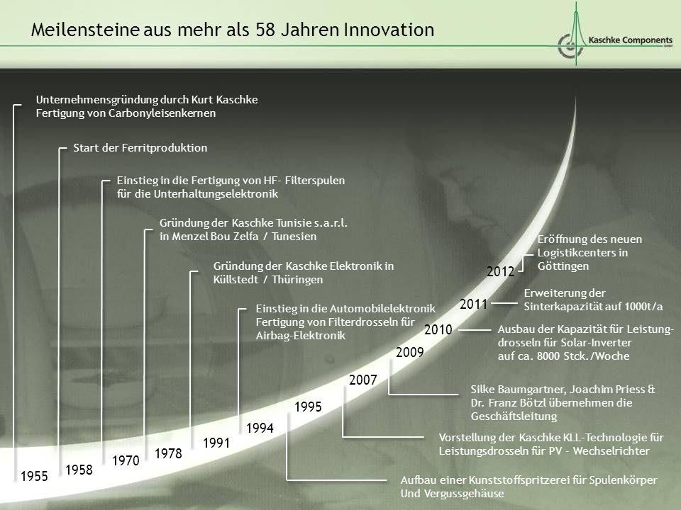 Meilensteine aus mehr als 58 Jahren Innovation