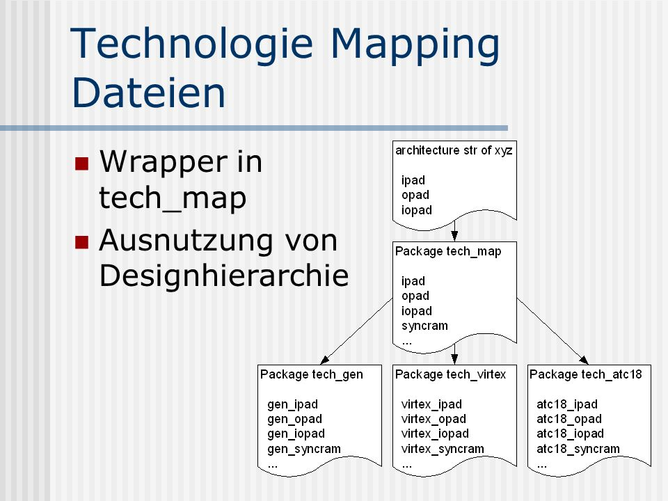 Technologie Mapping Dateien