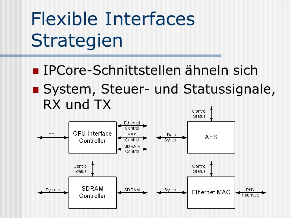 Flexible Interfaces Strategien
