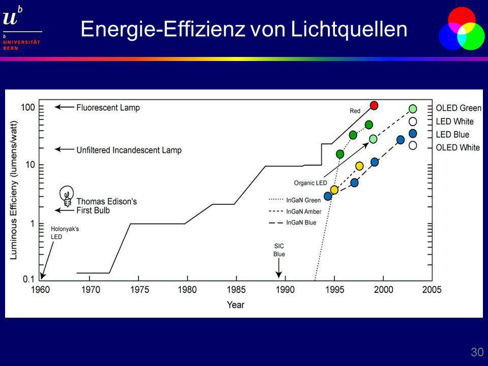 Energie-Effizienz von Lichtquellen