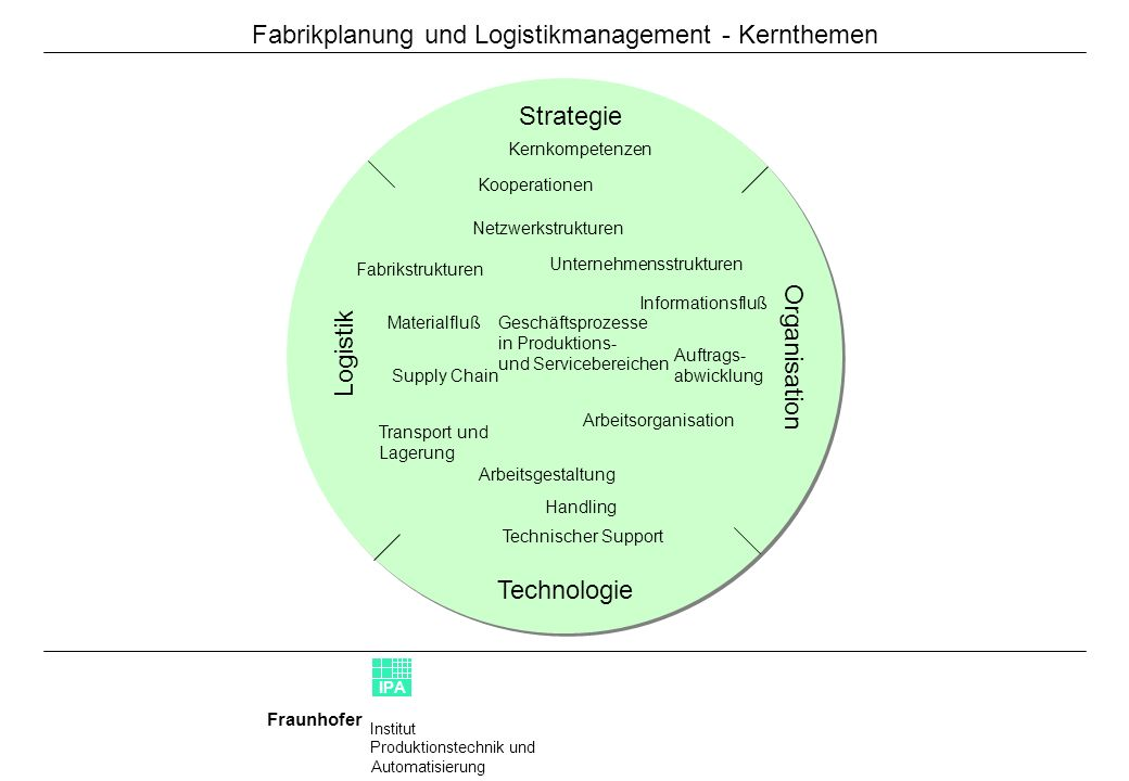 Fabrikplanung und Logistikmanagement - Kernthemen