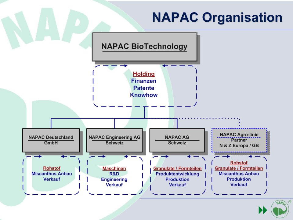 NAPAC Organisation 8 Napac Switzerland: