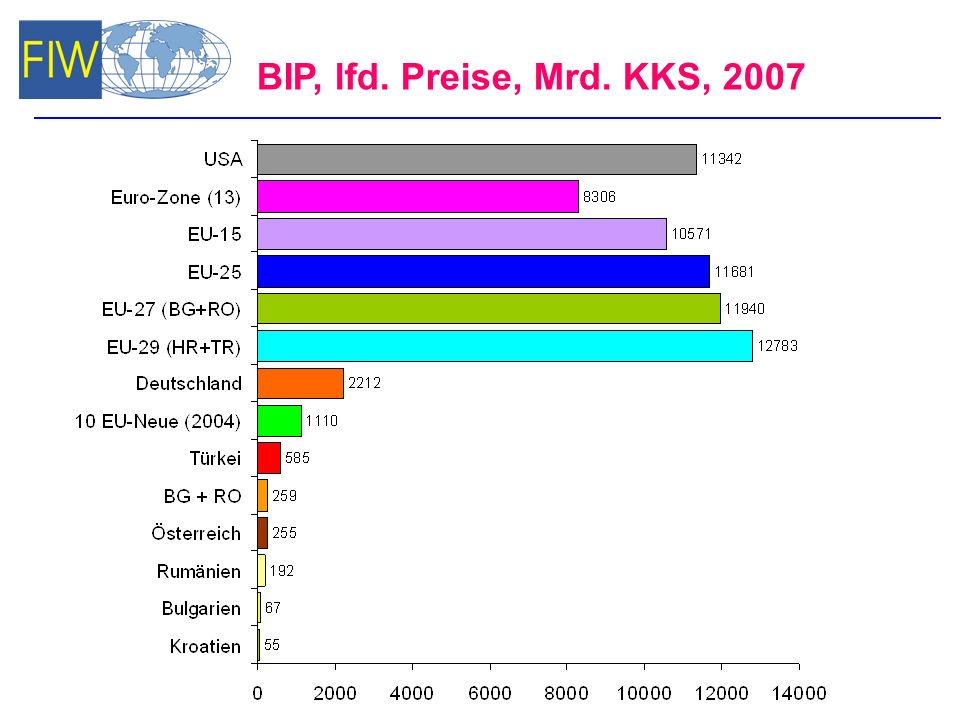 BIP, lfd. Preise, Mrd. KKS, 2007
