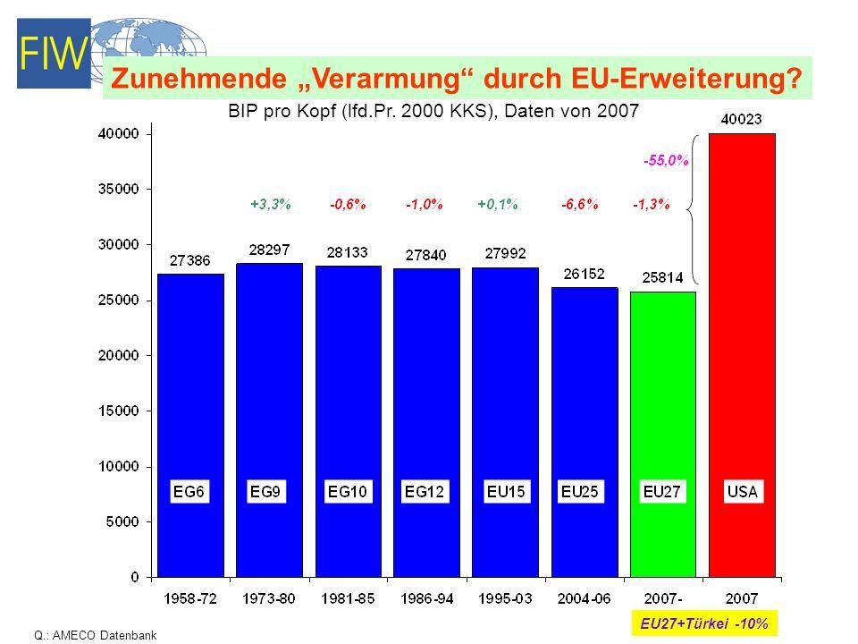 "Zunehmende ""Verarmung durch EU-Erweiterung"