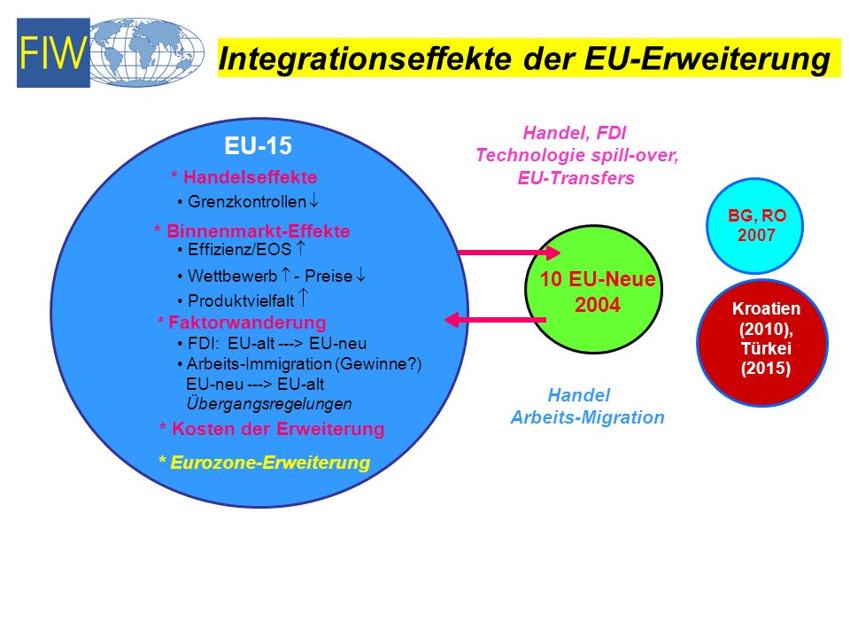 Integrationseffekte der EU-Erweiterung