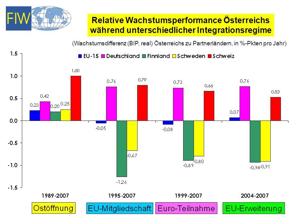 Relative Wachstumsperformance Österreichs
