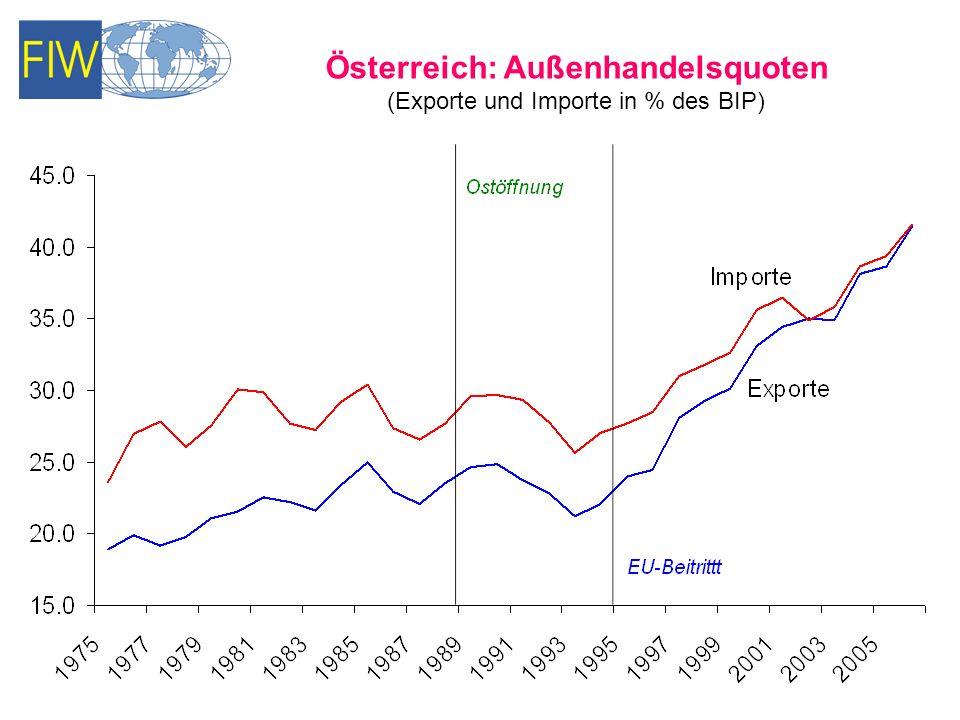 Österreich: Außenhandelsquoten