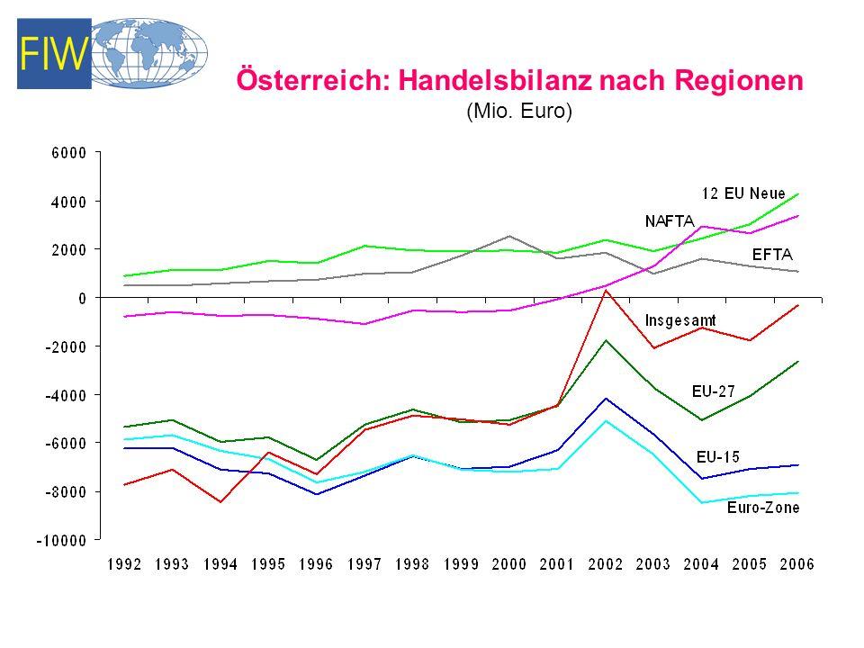 Österreich: Handelsbilanz nach Regionen