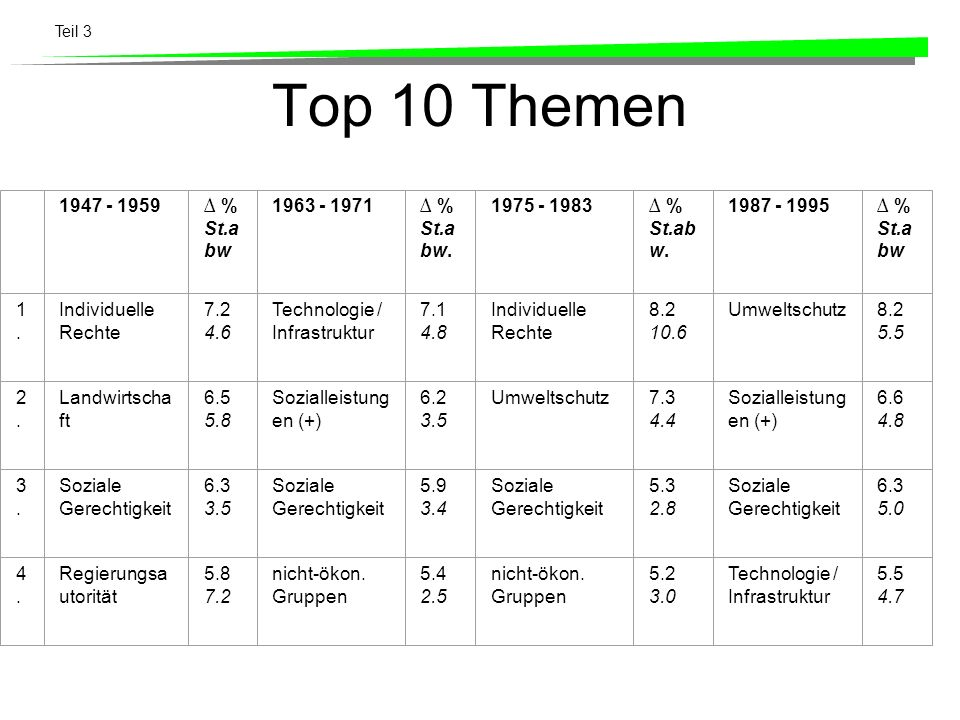 Top 10 Themen 1947 - 1959 ∆ % St.abw 1963 - 1971 St.abw. 1975 - 1983