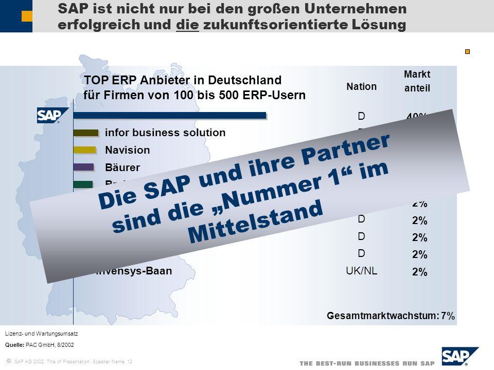 """Die SAP und ihre Partner sind die """"Nummer 1 im Mittelstand"""