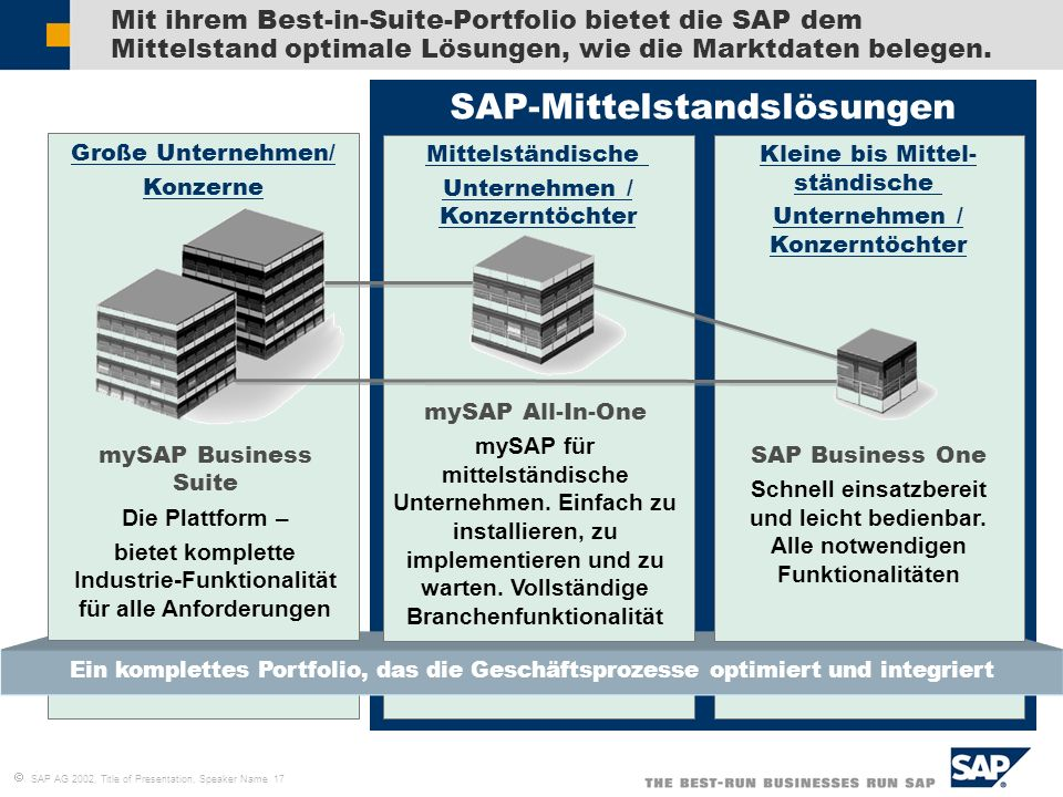 SAP-Mittelstandslösungen