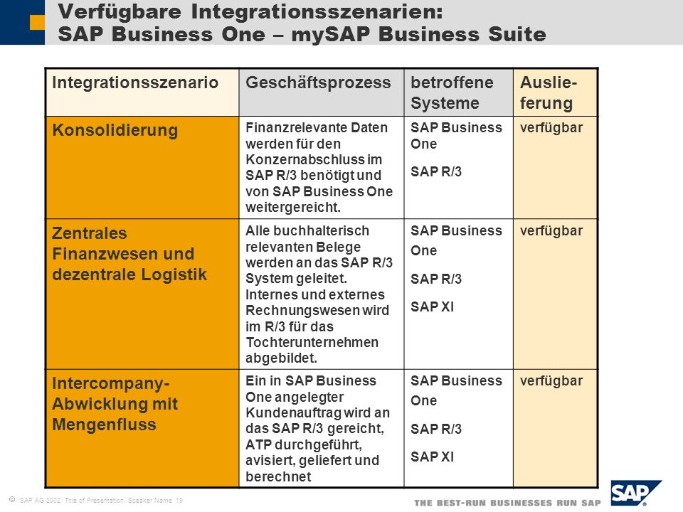 Verfügbare Integrationsszenarien: SAP Business One – mySAP Business Suite