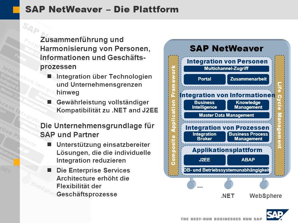 SAP NetWeaver – Die Plattform