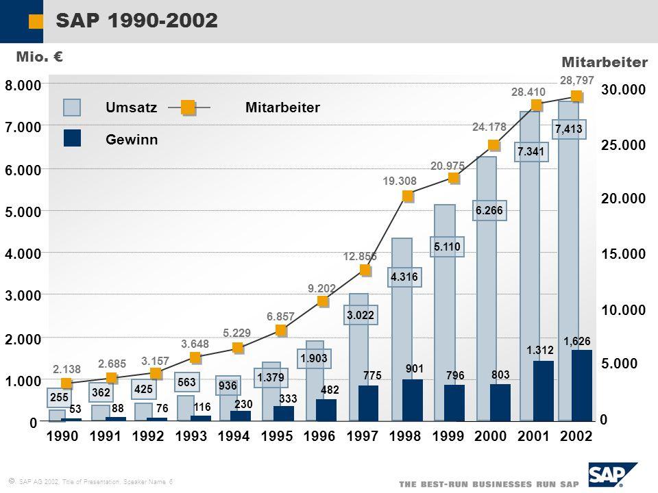 SAP 1990-2002 Mio. € Mitarbeiter 8.000 30.000 Umsatz Mitarbeiter 7.000