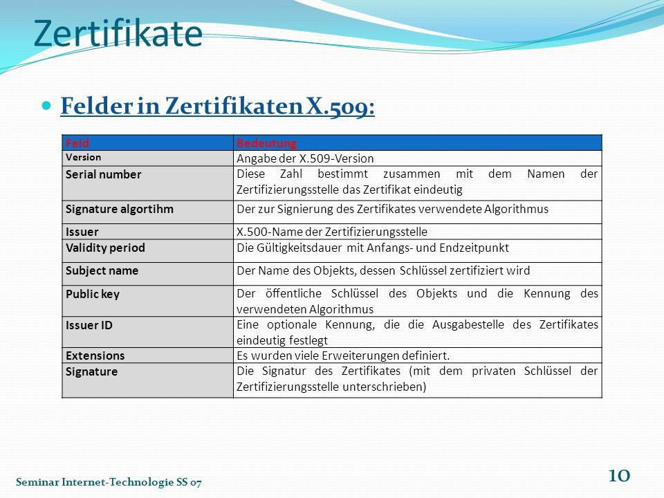 Zertifikate Felder in Zertifikaten X.509: Feld Bedeutung