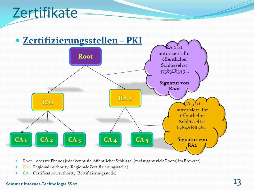 Zertifikate Zertifizierungsstellen – PKI Root RA 2 RA1 CA 1 CA 2 CA 3