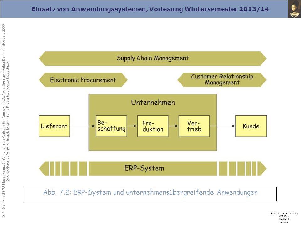 Abb. 7.2: ERP-System und unternehmensübergreifende Anwendungen