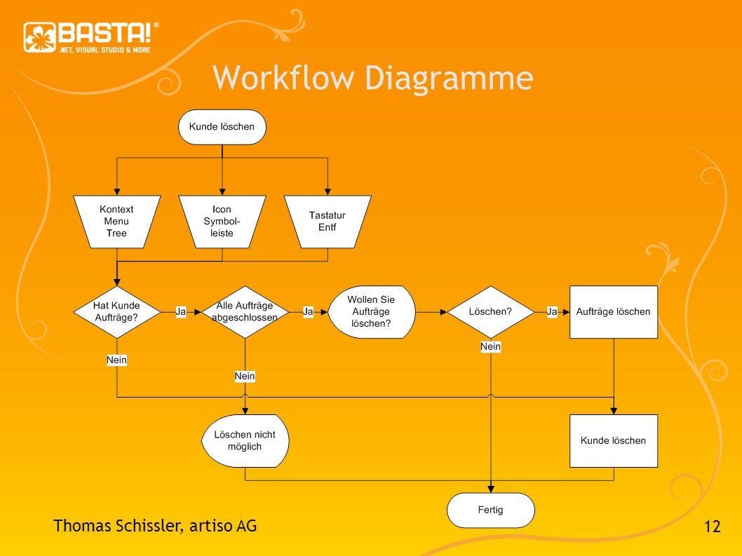 Workflow Diagramme Thomas Schissler, artiso AG