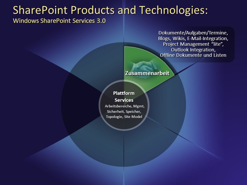 SharePoint Products and Technologies: Windows SharePoint Services 3.0