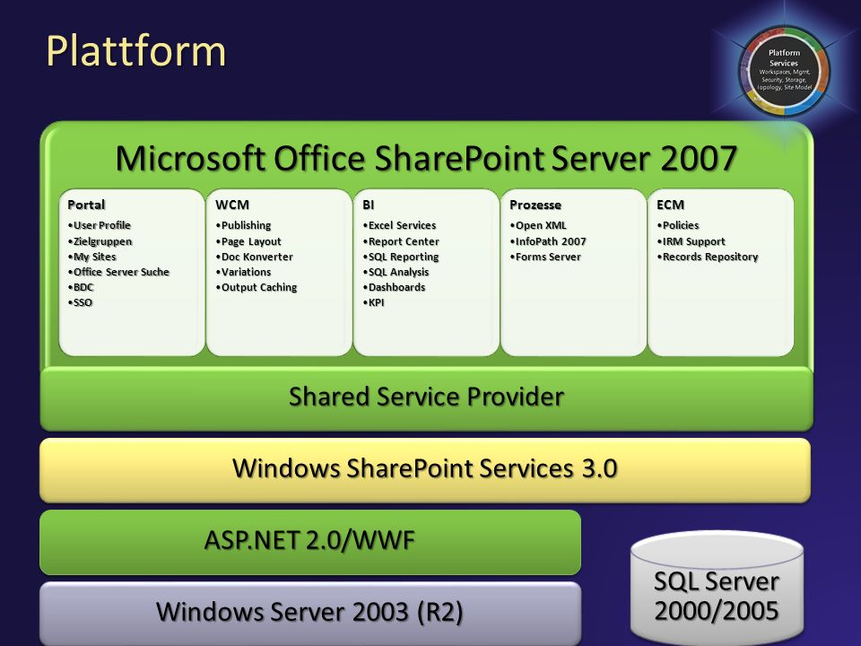 Plattform Microsoft Office SharePoint Server 2007