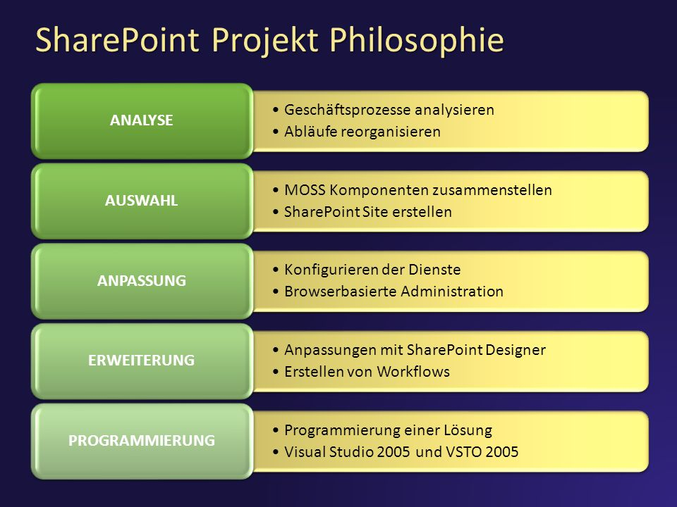 SharePoint Projekt Philosophie