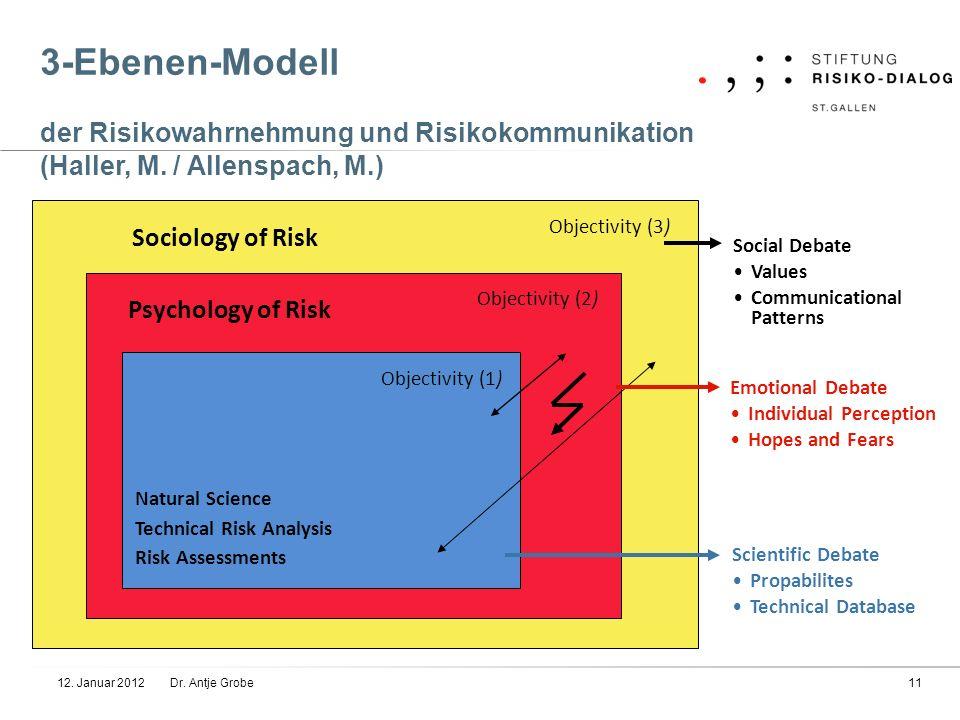 3-Ebenen-Modell der Risikowahrnehmung und Risikokommunikation