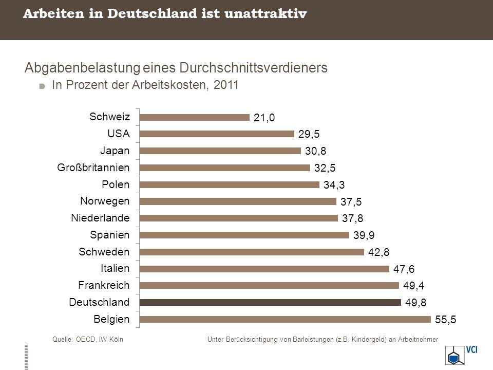 Arbeiten in Deutschland ist unattraktiv