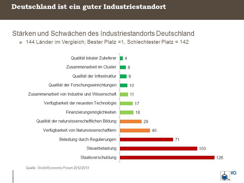Deutschland ist ein guter Industriestandort