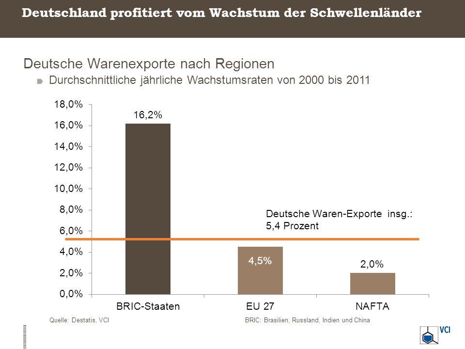 Deutschland profitiert vom Wachstum der Schwellenländer