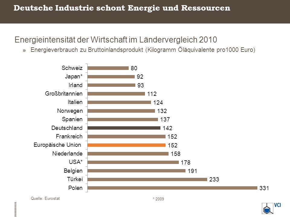 Deutsche Industrie schont Energie und Ressourcen
