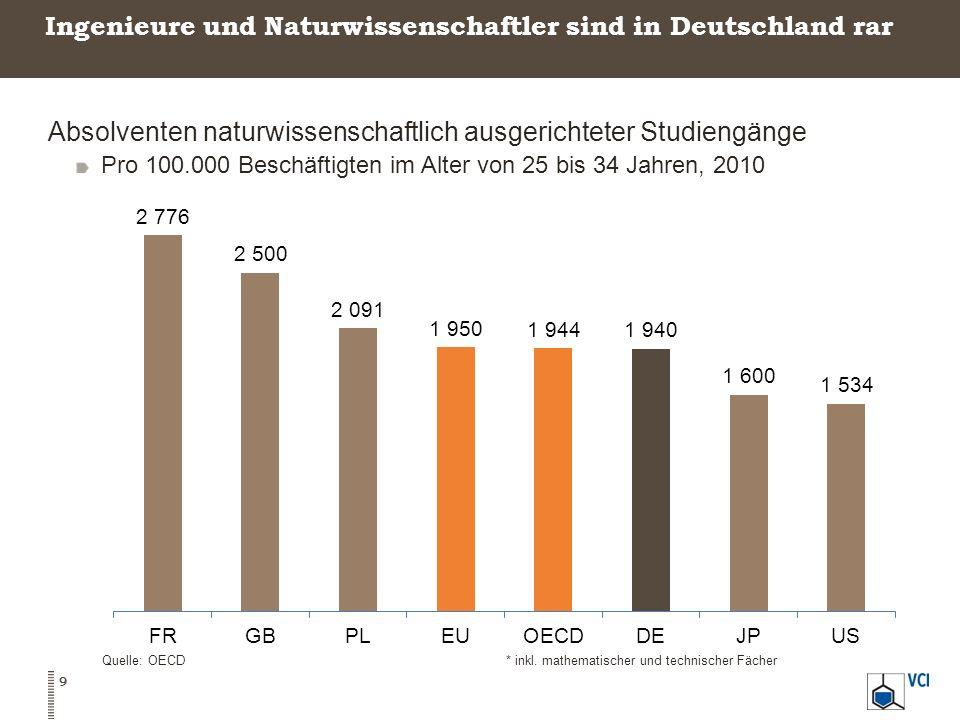 Ingenieure und Naturwissenschaftler sind in Deutschland rar