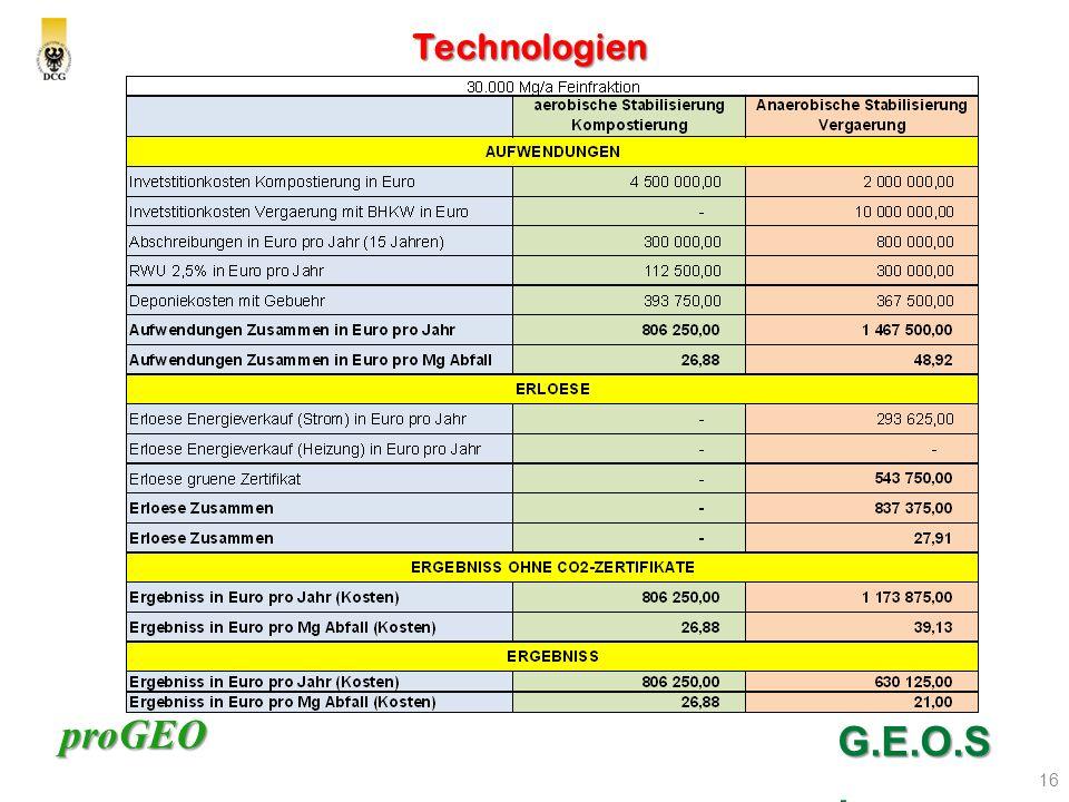 Technologien G.E.O.S.