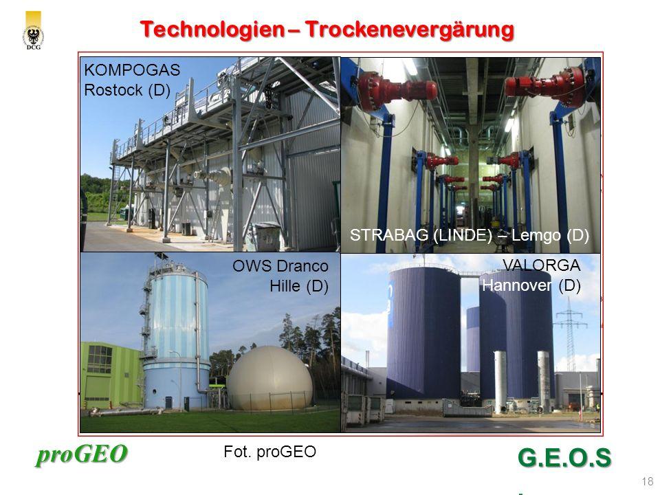 Technologien – Trockenevergärung