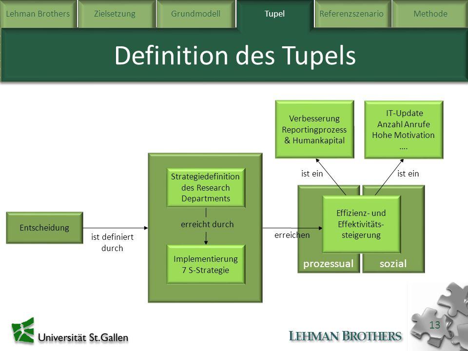 Definition des Tupels prozessual sozial Tupel
