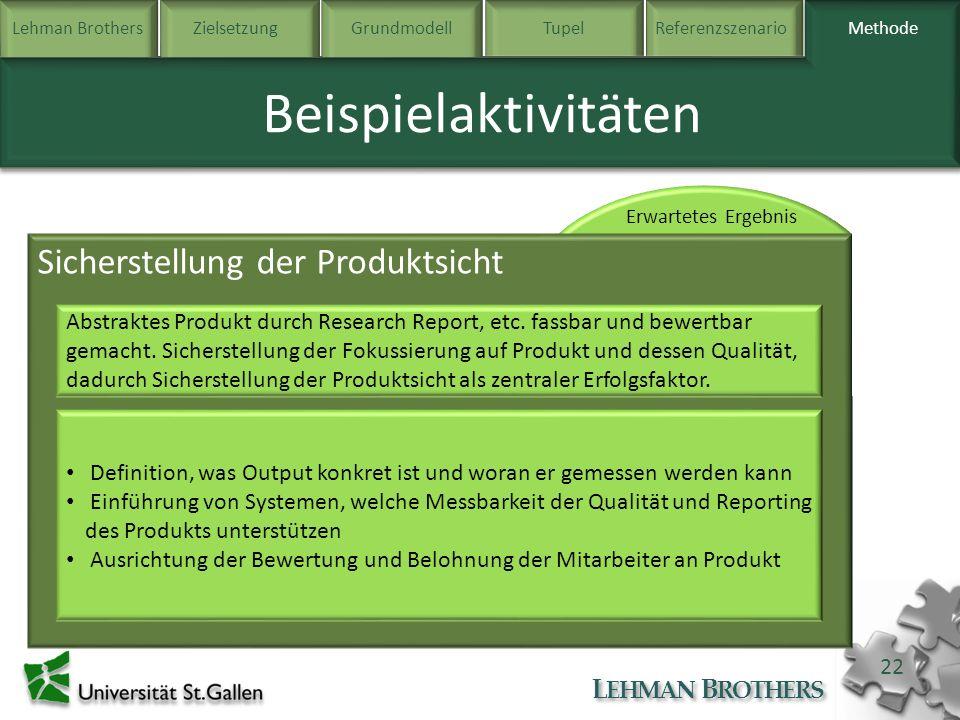 Beispielaktivitäten Sicherstellung der Produktsicht