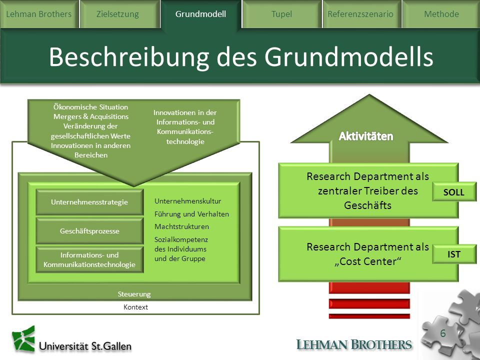 Beschreibung des Grundmodells