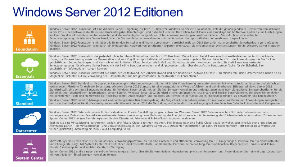 Windows Server 2012 Editionen