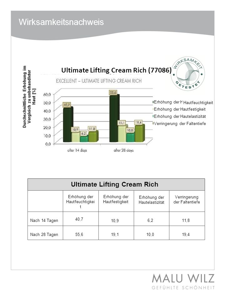 Ultimate Lifting Cream Rich