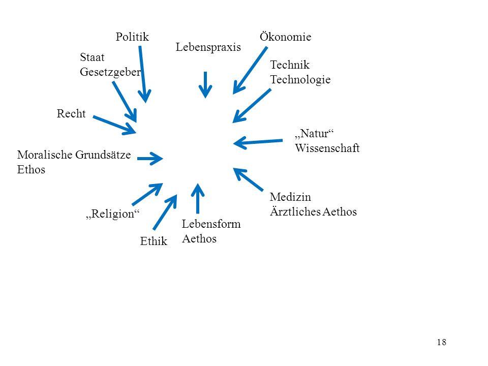 "Politik Ökonomie. Lebenspraxis. Staat. Gesetzgeber. Technik. Technologie. Recht. ""Natur Wissenschaft."