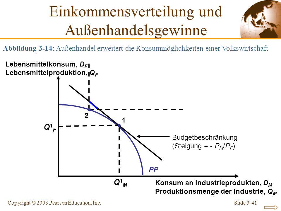 Einkommensverteilung und Außenhandelsgewinne