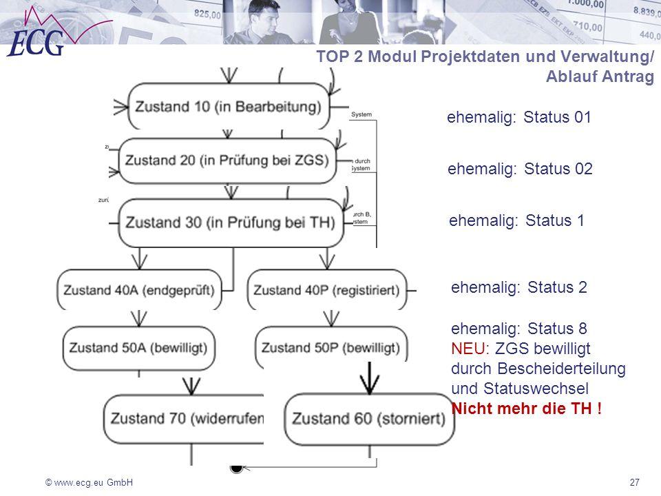 TOP 2 Modul Projektdaten und Verwaltung/ Ablauf Antrag