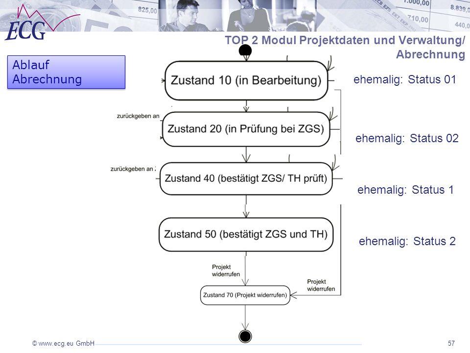 TOP 2 Modul Projektdaten und Verwaltung/ Abrechnung Ablauf Abrechnung