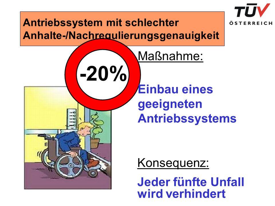 Antriebssystem mit schlechter Anhalte-/Nachregulierungsgenauigkeit