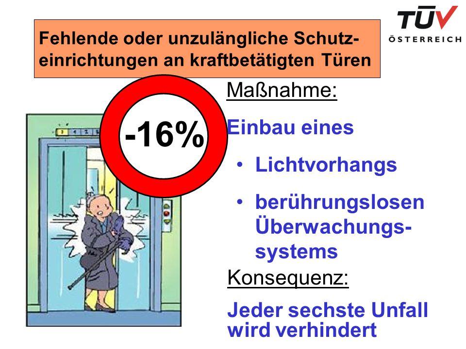 -16% Maßnahme: Einbau eines Lichtvorhangs