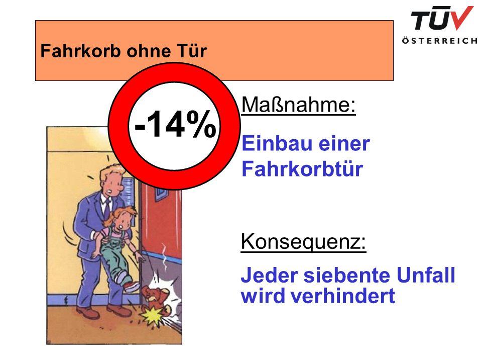 -14% Maßnahme: Einbau einer Fahrkorbtür Konsequenz: