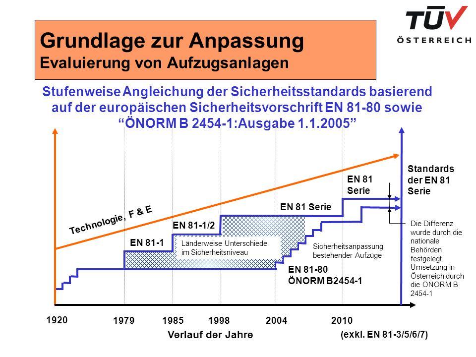 Grundlage zur Anpassung Evaluierung von Aufzugsanlagen