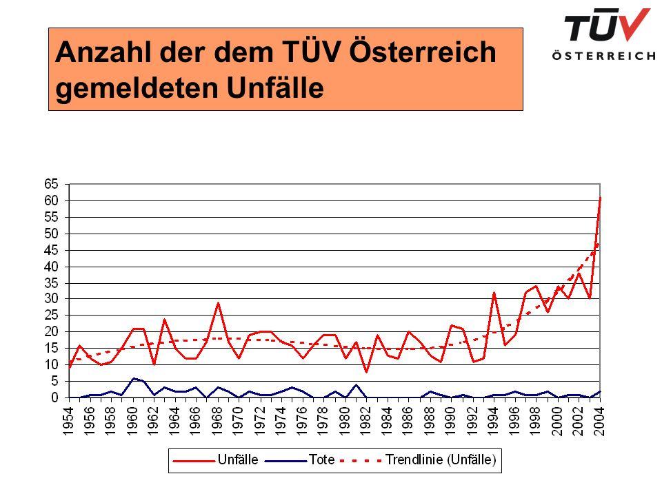 Anzahl der dem TÜV Österreich gemeldeten Unfälle