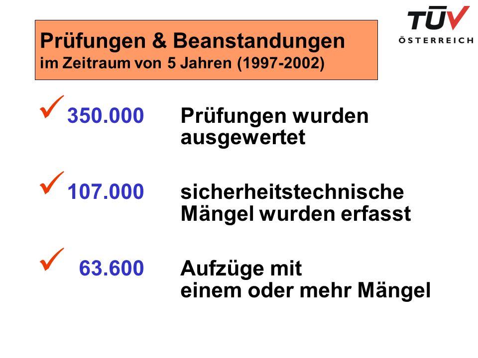 Prüfungen & Beanstandungen im Zeitraum von 5 Jahren (1997-2002)