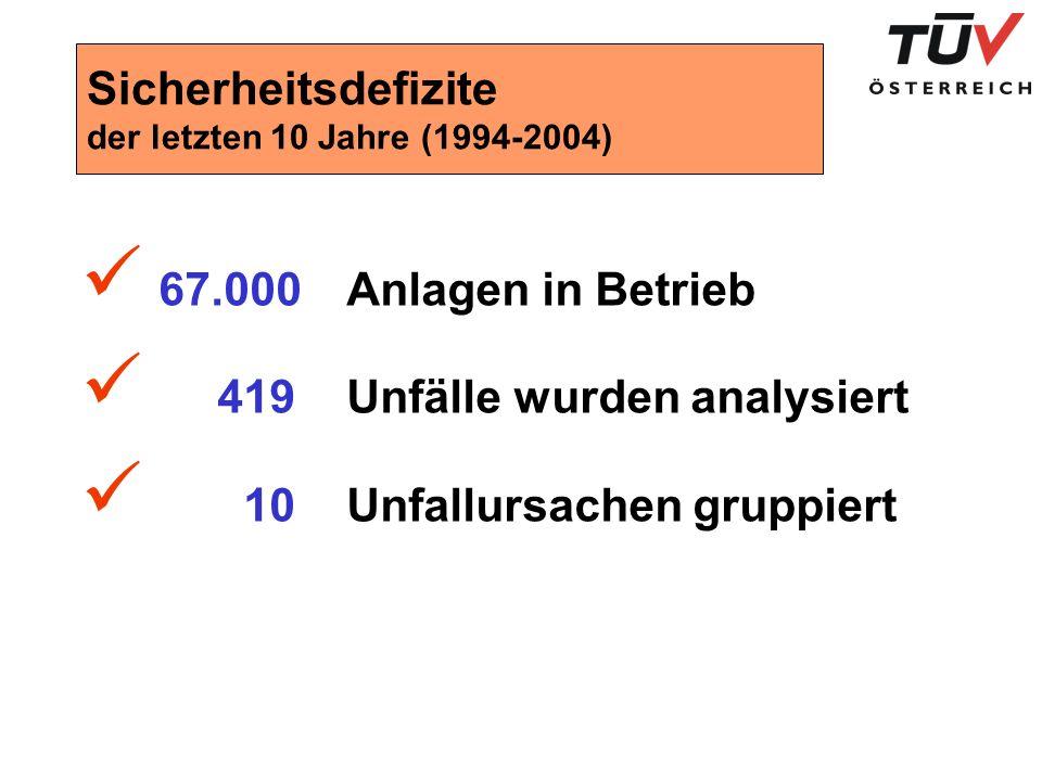 Sicherheitsdefizite der letzten 10 Jahre (1994-2004)